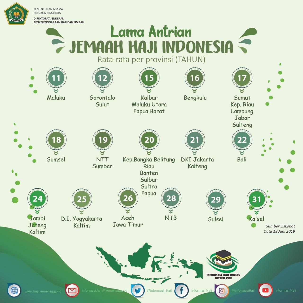 Berapa  Lama Antrian Jemaah Haji Indonesia?